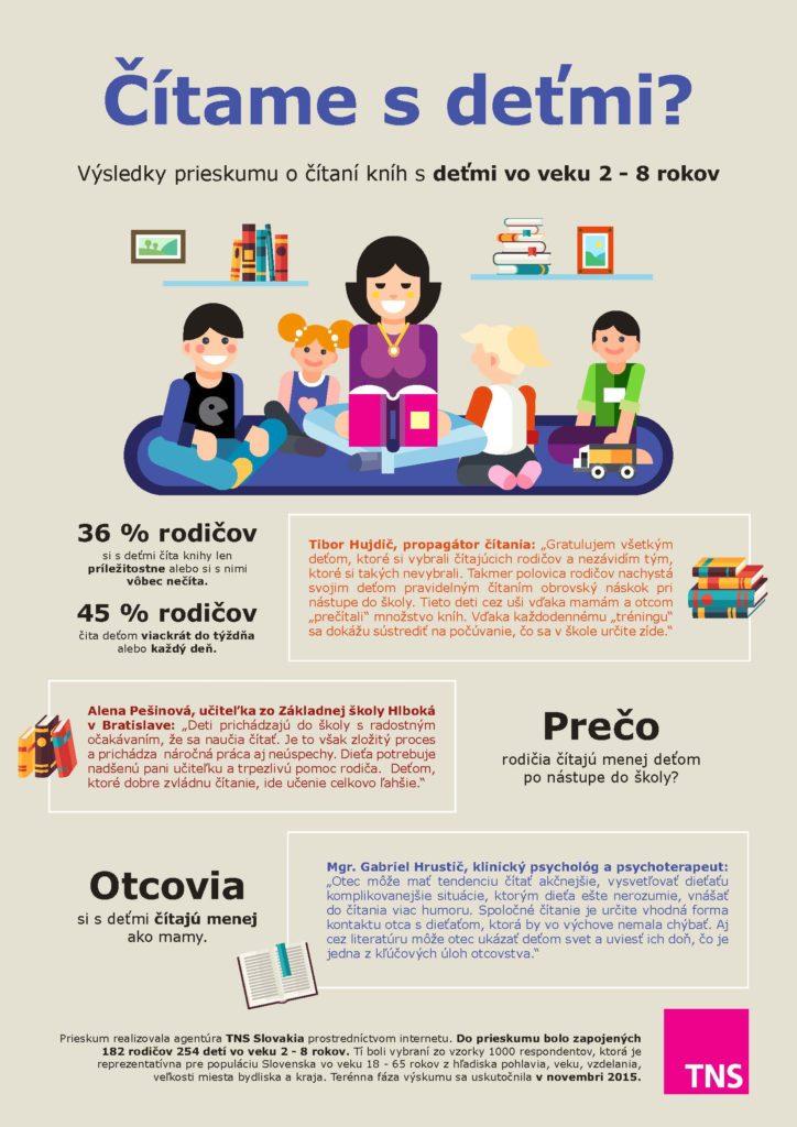 Ako si slovenskí rodičia čítajú s deťmi